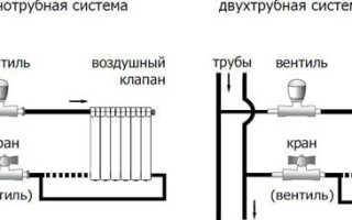Способы подключения радиаторов отопления в квартире