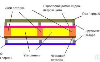 Потолок в парной русской бани